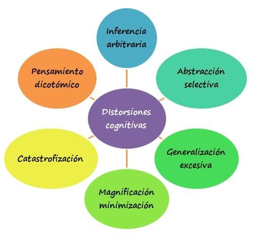 Distorsiones cognitivas más relevantes en psicología