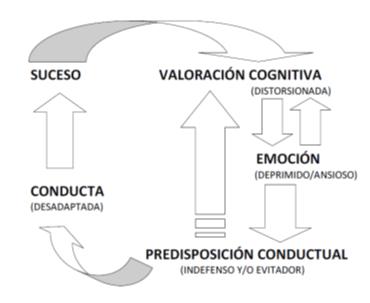 Terapia cognitiva para tratar la depresión
